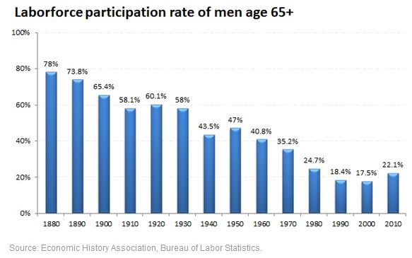 Labor Force over 65