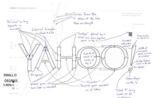 yahoo logo human resources technology