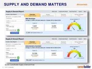 supply and demand - careerbuilder