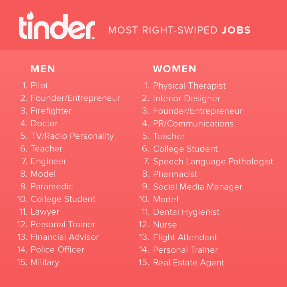 Swipe Right The Most Attractive Job Titles According To Tinder