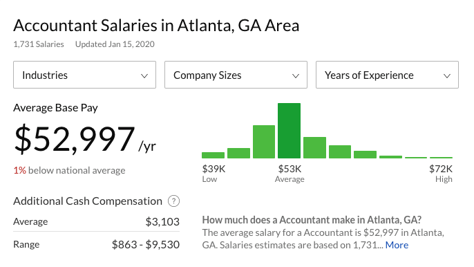 Do We Really Want Salary in Every Job Posting?
